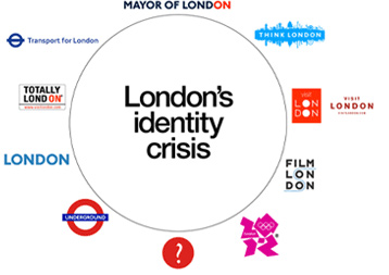 Existing London Identities